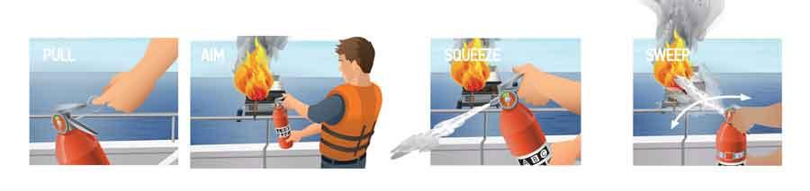 Tutorial Menggunakan Alat Pemadam APAR dan Tahapannya