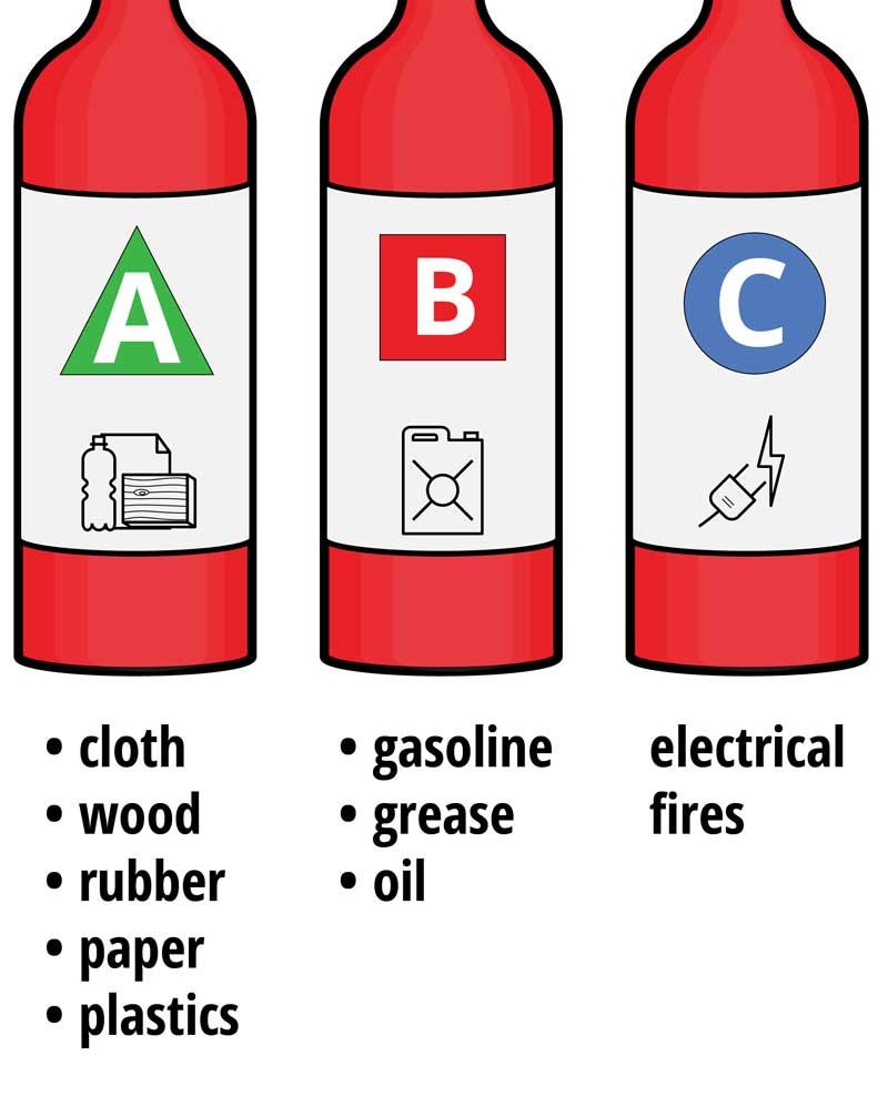 Alat Pemadam Api Jenis ABC dan Kelas Kebakarannya