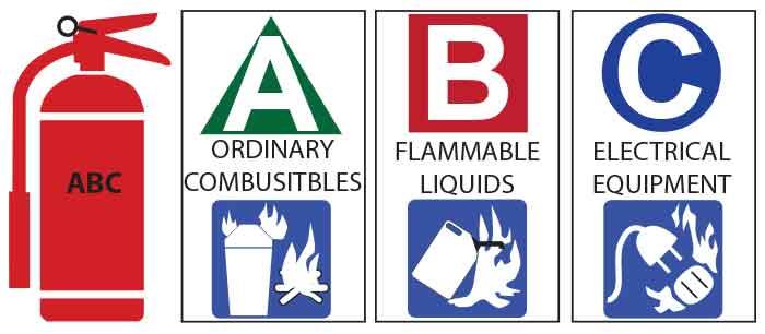 Kelebihan Halon Dalam Menangani Kelas Kebakaran ABC