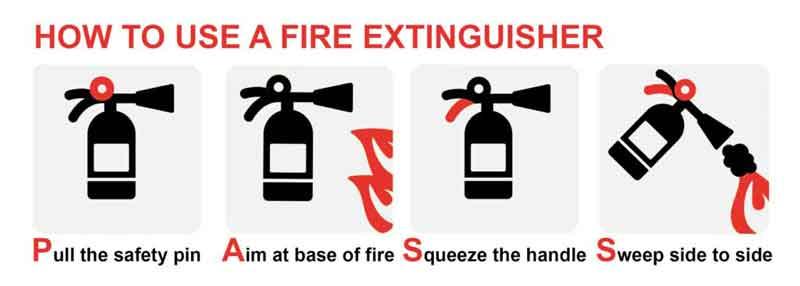 SOP Pelatihan Jika Terjadi Kebakaran dan Aplikasi APAR