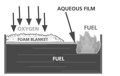 APAR Foam AFFF dan Proses Pemadamannya