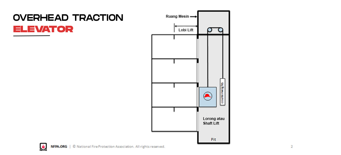 fire sprinkler untuk ruang mesin dan lift